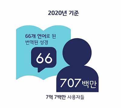 ▲2020년 세계 성서 번역 현황. ⓒ성서공회